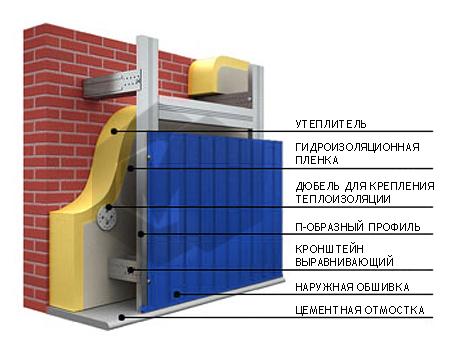 Схема отделки дома профнастилом