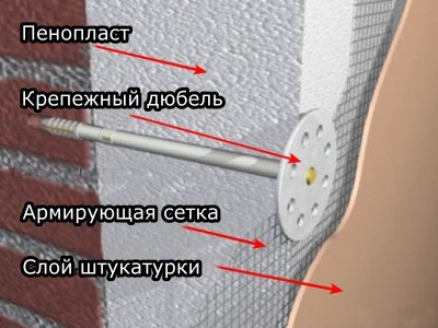 Схема отделки фасада пенополистиролом
