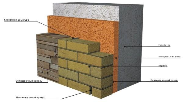 Схема отделки кирпичом газобетонной стены