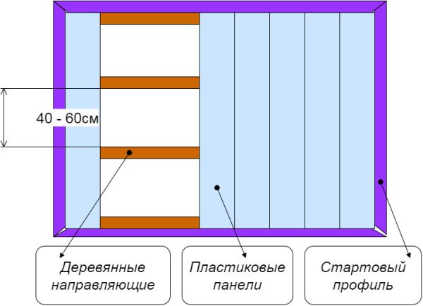 Схема отделки пластиковыми панелями.