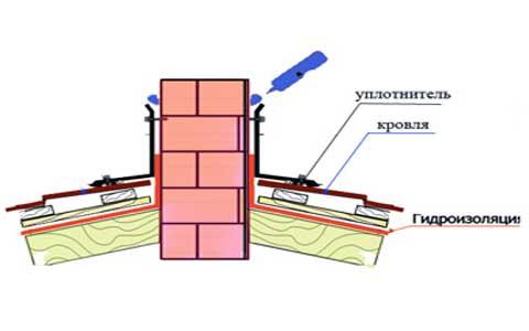 Схема отделки с применением мягкой металлической ленты и герметика