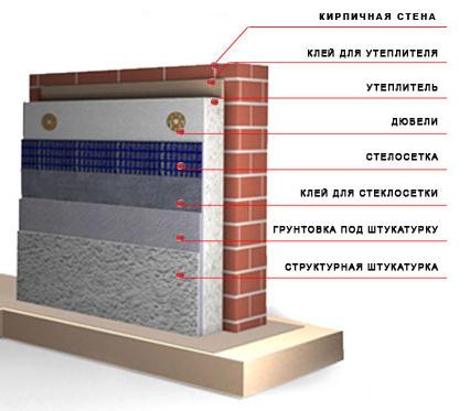 Схема отделки стен пенополистиролом