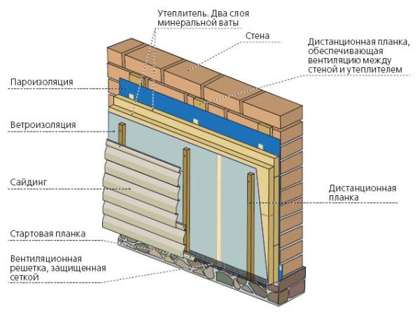 Схема отделки стен сайдингом