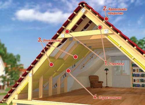 Схема, по которой выполняется отделка мансардных комнат