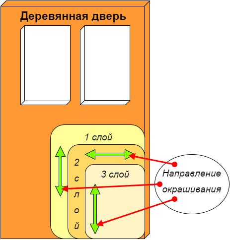 Схема покраски деревянных дверей.