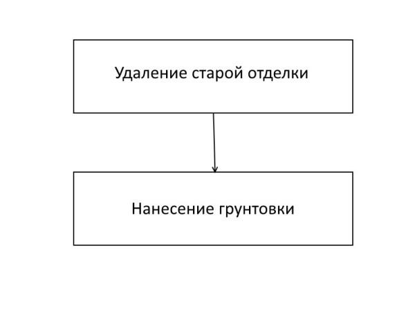 Схема проведения подготовительных работ