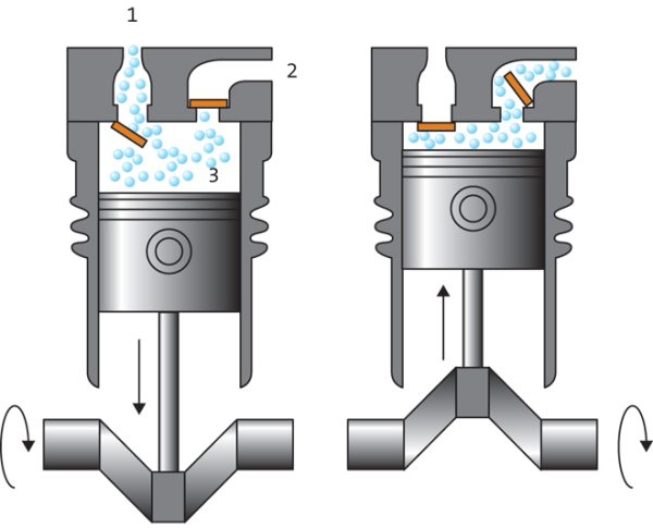 Схема работы поршневого компрессора.