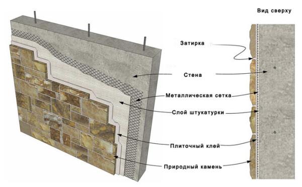 Схема слоёв каменной облицовки