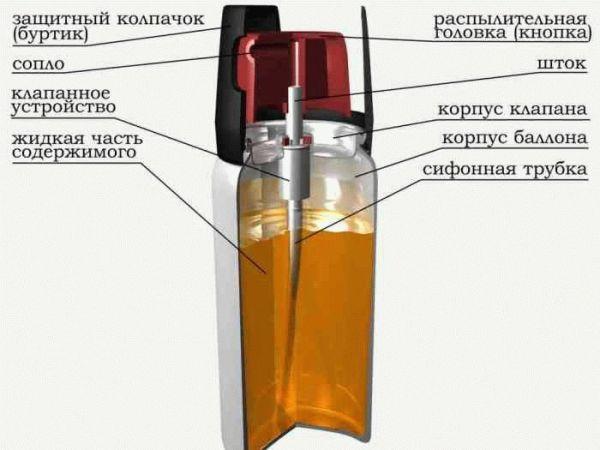 Схема стандартного баллончика.