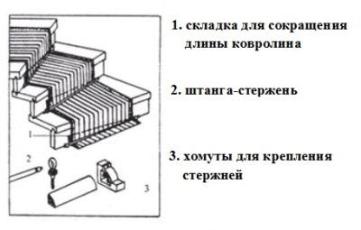 Схема укладки ковролина
