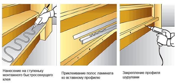 Схема укладки ламината на клей