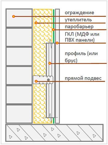 Схема установки гипсокартона на деревянную стену