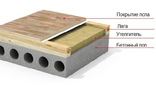 Схема устройства деревянного настила по бетонному основанию