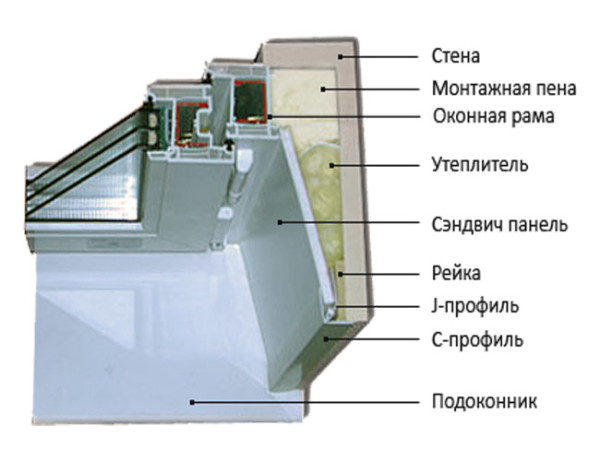 Схема устройства откоса