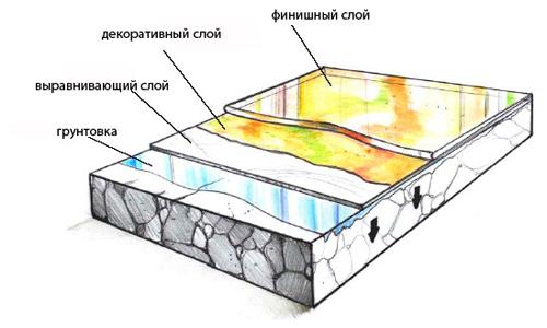 Схема устройства пола 3d