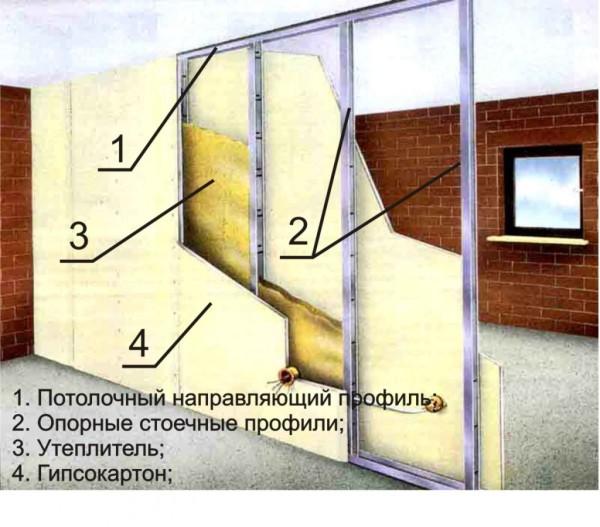 Схема устройства стены на каркасе