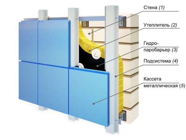 Схема устройства вентилируемых фасадов
