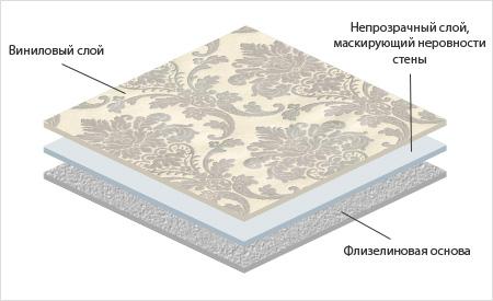 Схема виниловых обоев на флизелиновой основе