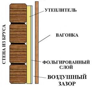 Схема внутреннего утепления