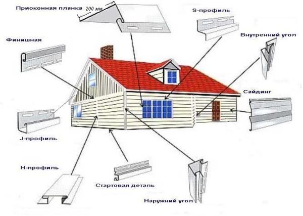Схема всех элементов, применяемых при отделке строения сайдингом