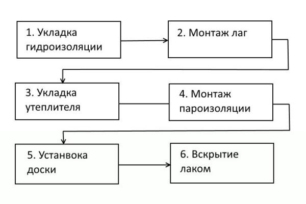 Схема выполнения укладки половой доски