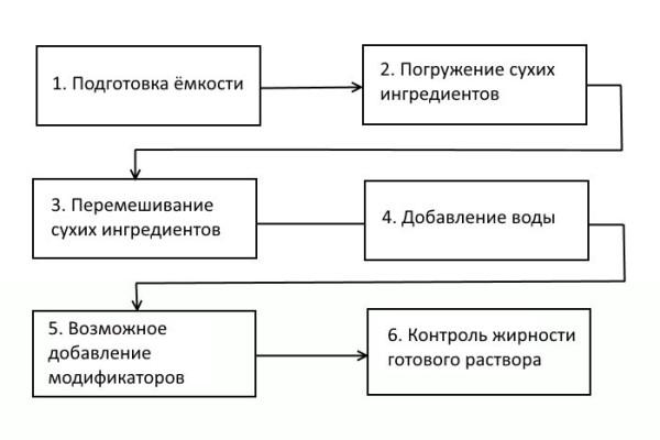 Схематическая инструкция по замешиванию цементно-песчаной штукатурки