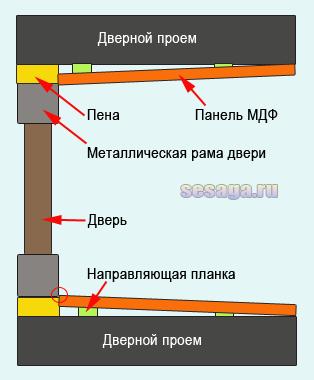 Схематическое изображение обшивки МДФ панелями. Вид сверху.