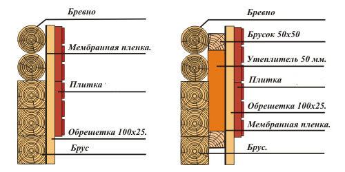 Схемы внутренней обшивки