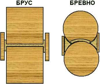 Схемы закладки межвенцового уплотнителя