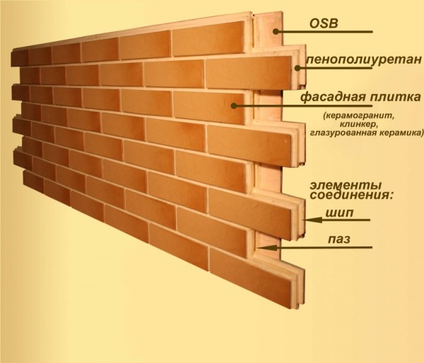 Составляющие панели для наружной стороны строения.