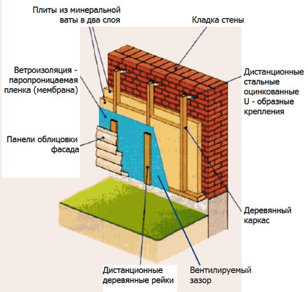 Создание вентзазора дистанционными рейками