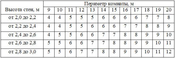 Специальная таблица для расчета количества рулонов