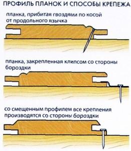 Способы крепления планок кляммерами и гвоздями