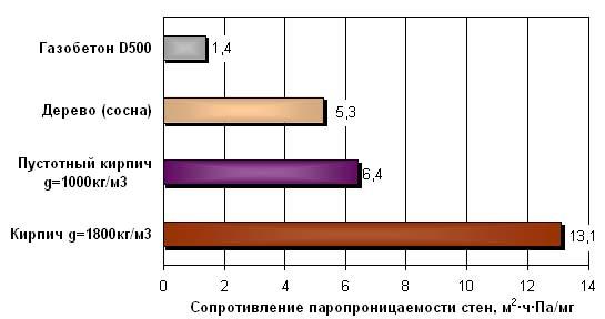 Сравнение паропроницаемости разных материалов