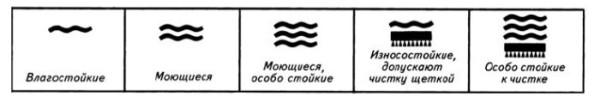 Стандартная маркировка обоев