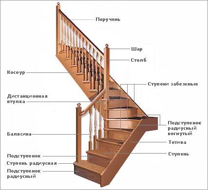Структура лестницы.