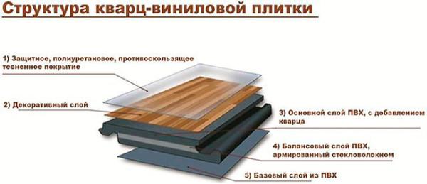 Структура недорогого, красивого и надежного покрытия