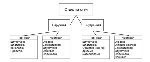 Структура основных разновидностей