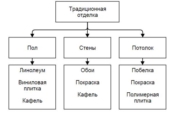 Структура, показывающая традиционные варианты отделки