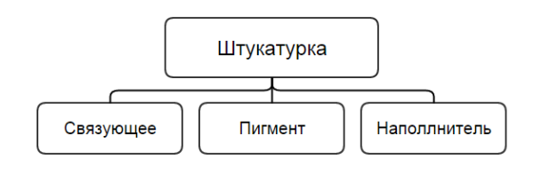 Структура штукатурной массы
