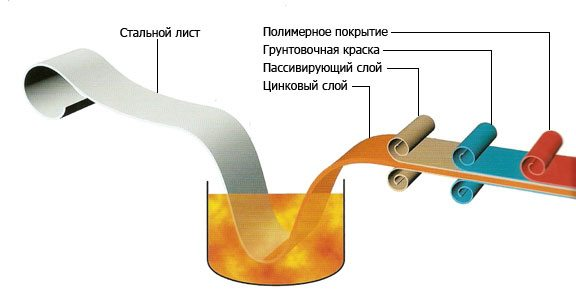 Структура современной металлочерепицы