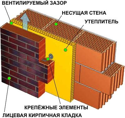 Структура утепленной стены с двойной кладкой. Несущая часть конструкции выполнена из керамических блоков.