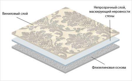 Структура виниловых обоев с шелкографией на флизелиновой основе