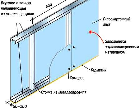 Структурная схема стены из листов ГВЛ.
