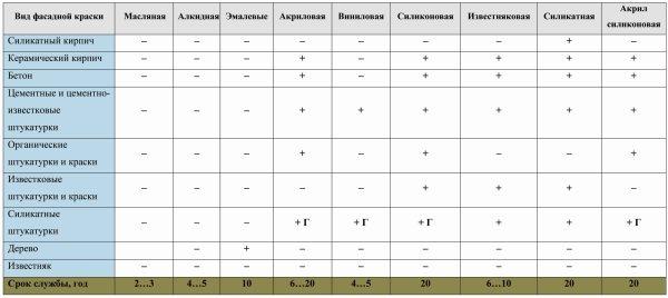Таблица для выбора подходящего лакокрасочного изделия.