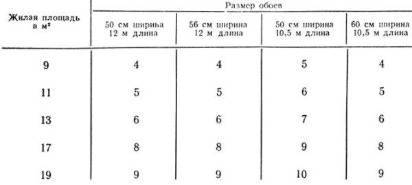 Таблица количества упаковок при их разной длине и ширине.