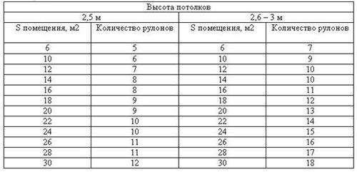 Таблица определения количества рулонов с учетом высоты потолков