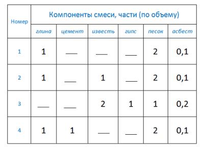 Таблица подготовки штукатурных смесей