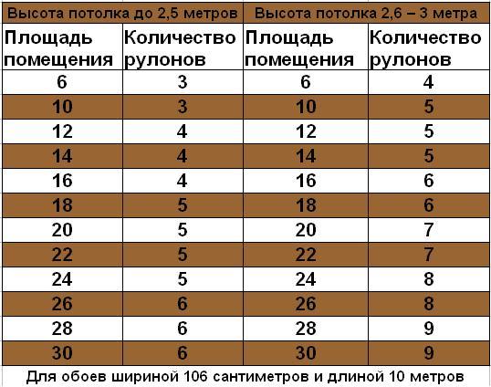 Таблица расчета материала шириной 1,06 м
