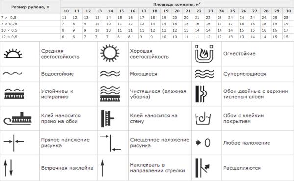 Таблица расчета обоев и пиктограммы на них